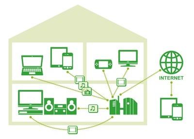 Internetzugang zu Hause